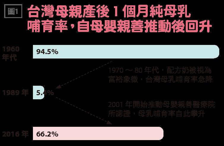台灣母親產後1個月純母乳哺育率,自母嬰親善推動後回升