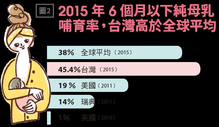 2015年6個月以下純母乳哺育率,台灣高於全球平均