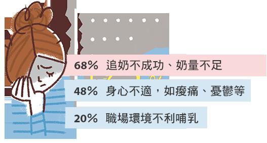 超過56%媽媽,餵母乳未達自我期待