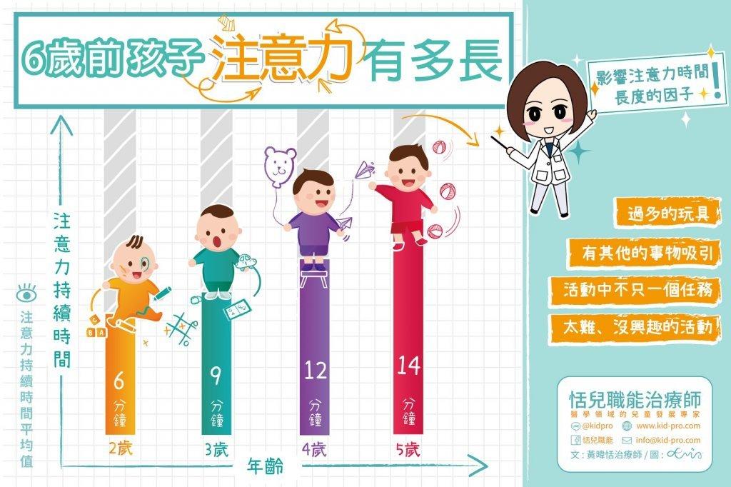 孩子的注意力持續時間,該要有多長?