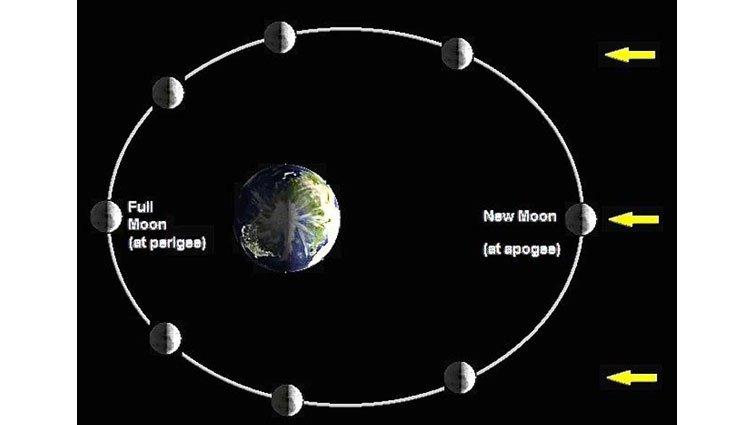 為什麼有那麼多超級月亮?
