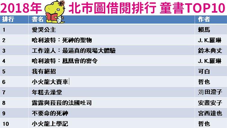 2018年北市圖借閱排行榜童書TOP20:《愛哭公主》連續 4 年奪冠,妖怪醫院新進榜