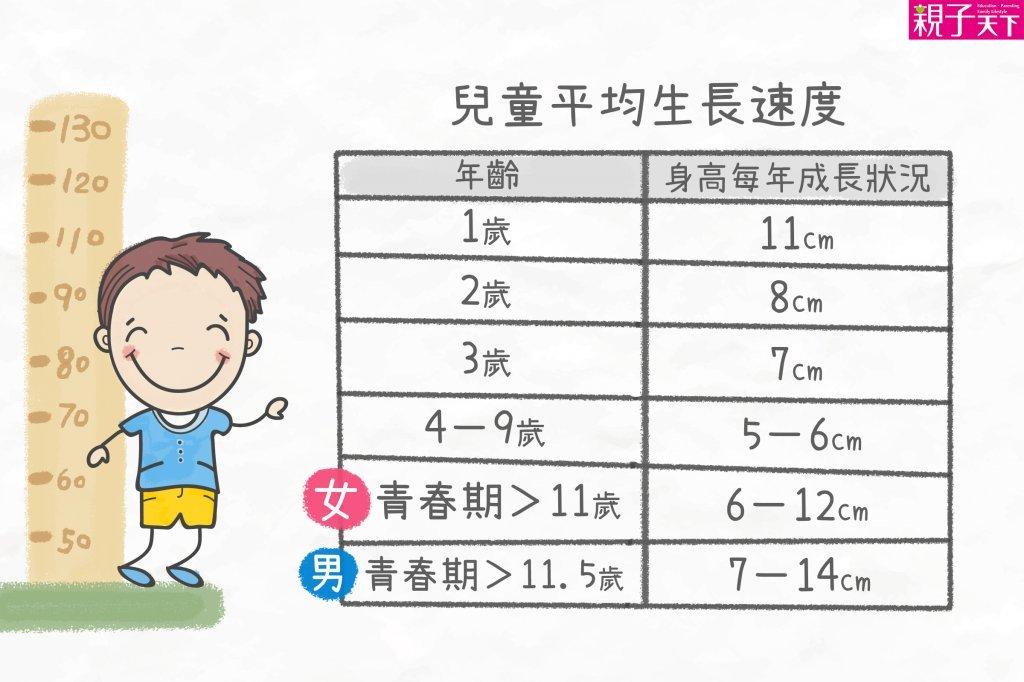9歲前身高長太快,可能提早進入青春期
