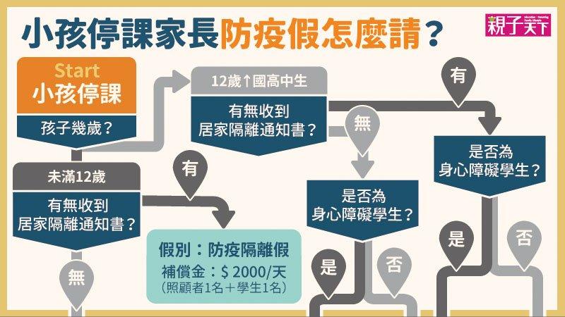 小孩停課誰照顧?一張圖看懂防疫照顧假、隔離假怎麼請