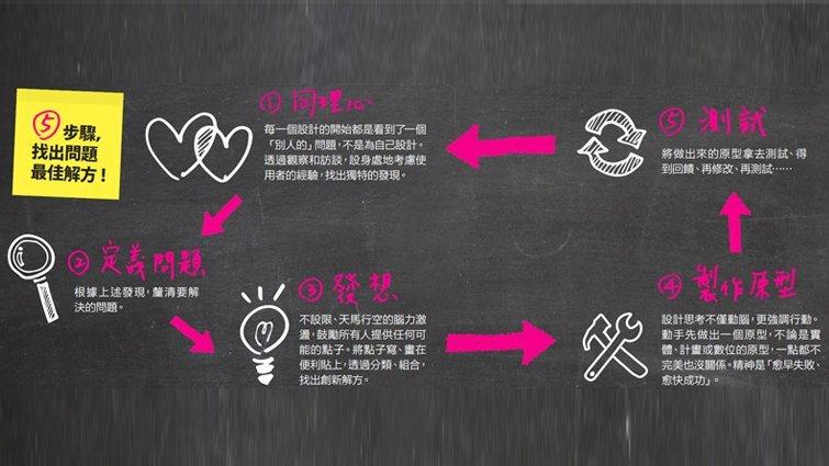 設計思考:企業到中小學都在學的創新法