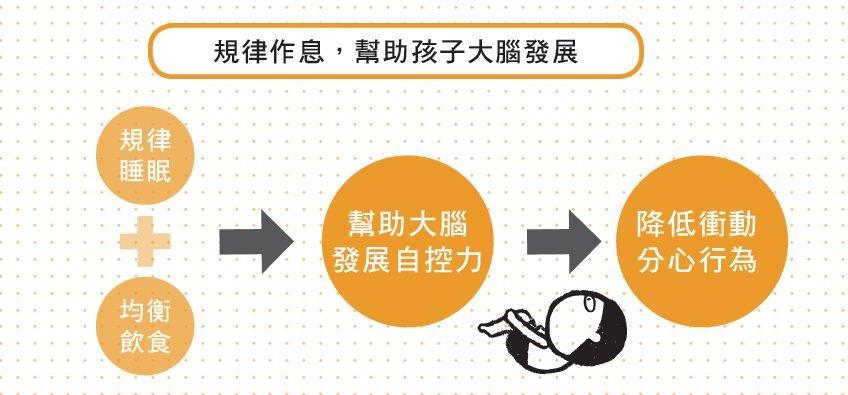 王宏哲:作息不規律,孩子過動機率提高