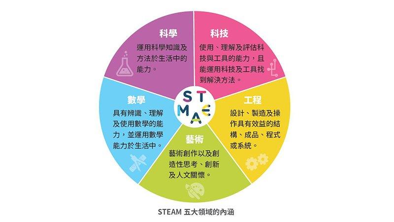 STEAM是什麼?該怎麼學?清大幼教系助理教授從「兒童發展」三階段告訴你
