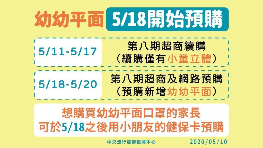 口罩預購第8輪!「幼幼平面口罩」5月18日起開放超商和網路預購