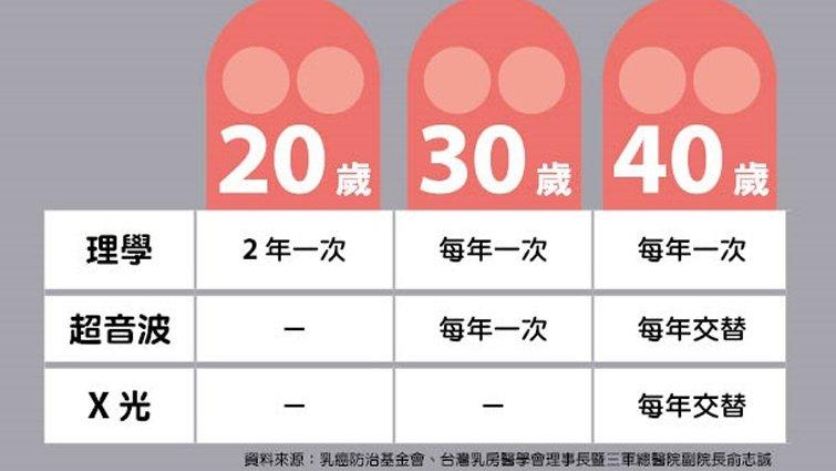 【圖解健康】乳癌自我檢測