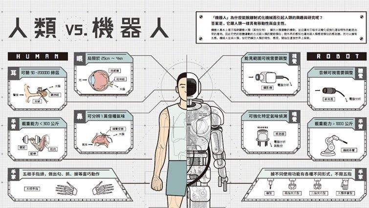 歡迎光臨機器人時代:百變智慧機器人