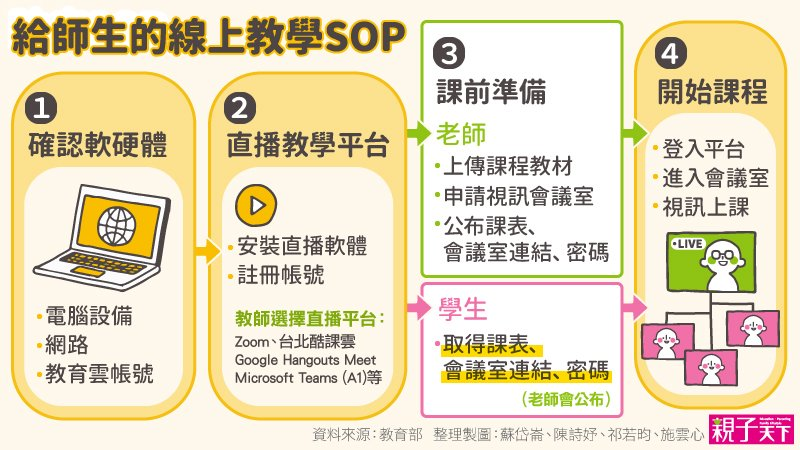 不能等真正停課再說!一張圖看懂給師生的線上教學5步驟