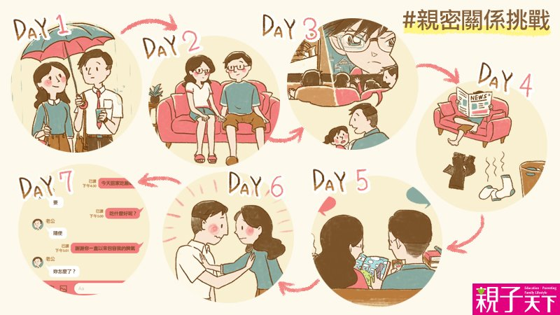 和伴侶重談一次戀愛吧!《親子天下》「一週親密關係挑戰」精彩回顧特輯