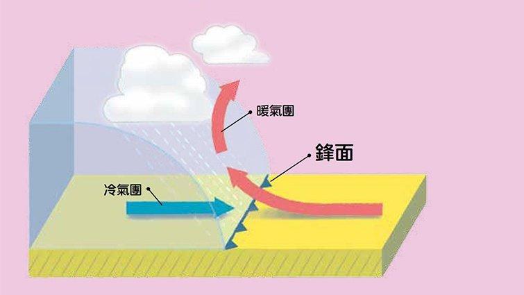 【天氣100問】常見的「梅雨」和「午後雷陣雨」,究竟是怎麼形成的呢?