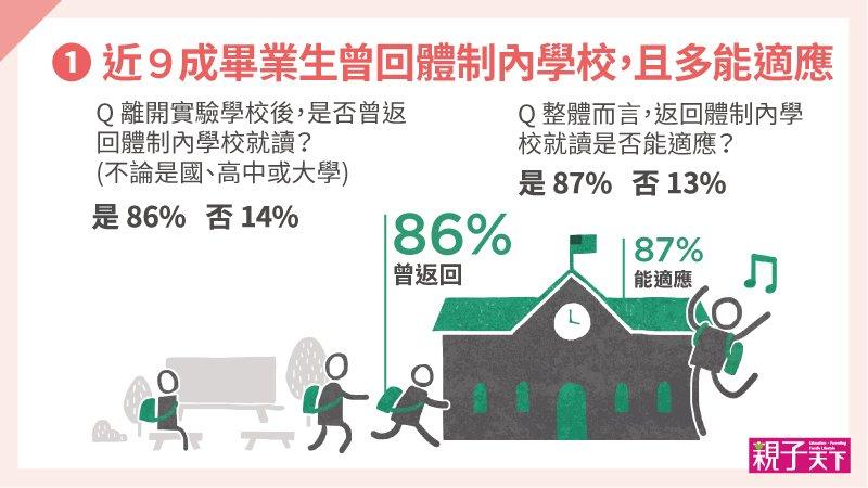 全台首次實驗教育畢業生調查|如果重來,96%仍會選擇實驗學校