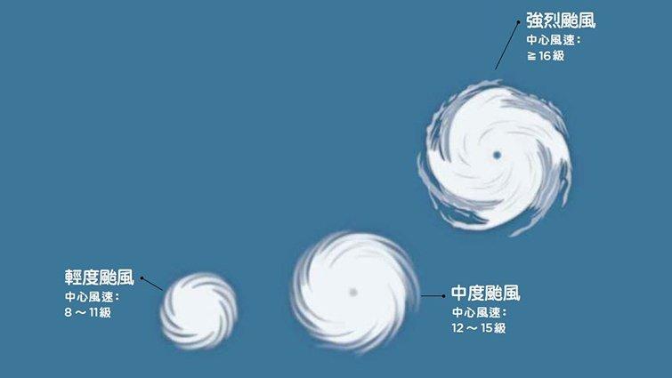 【天氣100問】圖解8大常見颱風問題