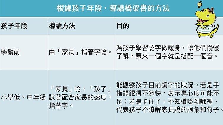 【橋梁書大哉問】宋曉婷老師的10問10答(上)