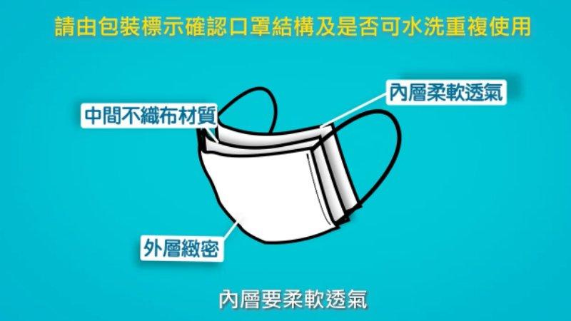 食藥署證實部分布口罩可阻飛沫  選用要訣大公開