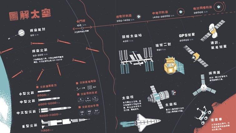 為什麼台灣也要做探空火箭?讓台灣也擁有自主發射的能力!