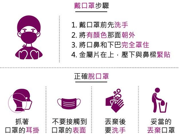 預防武漢肺炎不是有戴口罩就好!選對、戴對、正確丟棄才有效(資訊更新中)