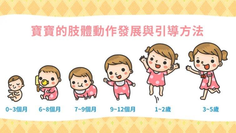 寶寶的肢體動作發展與引導方法